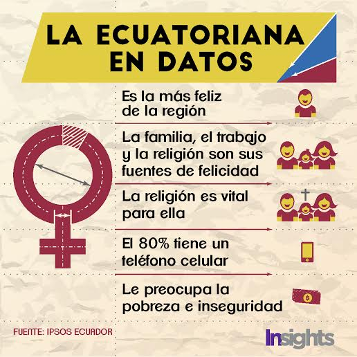 la ecuatoriana en datos