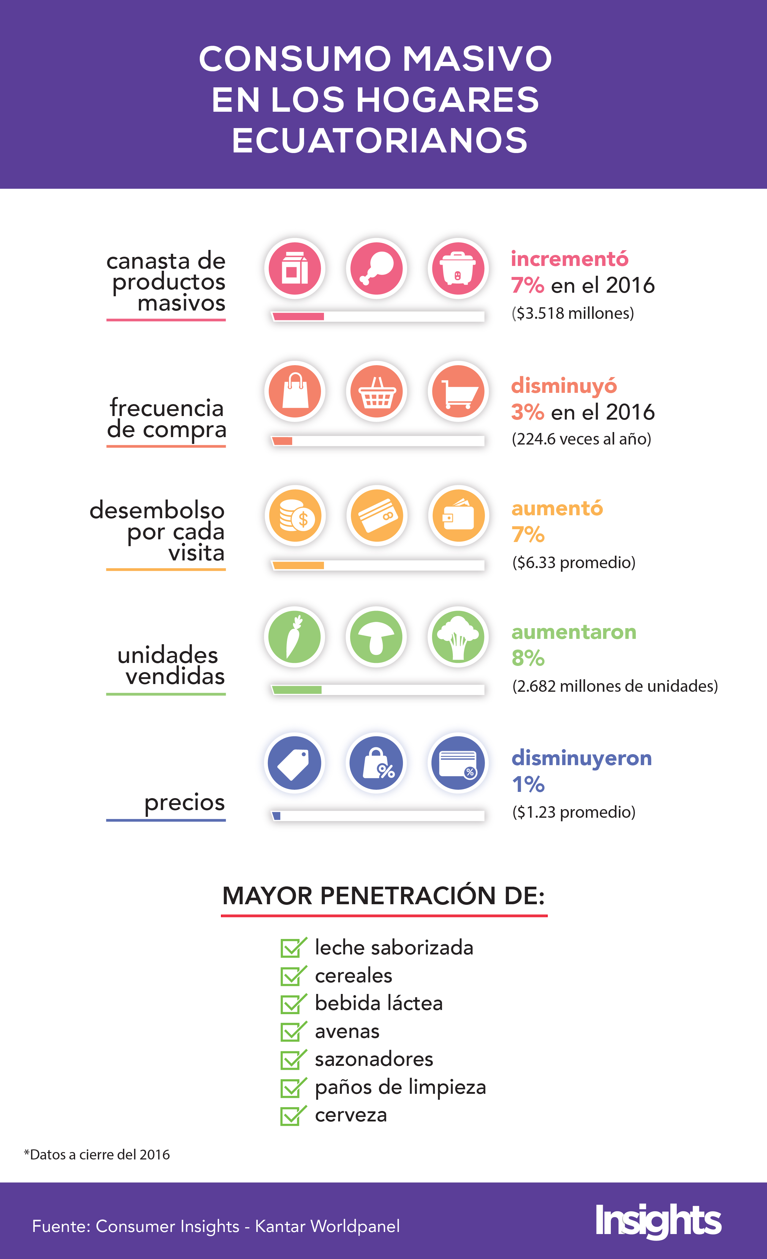infografia consumo masivo
