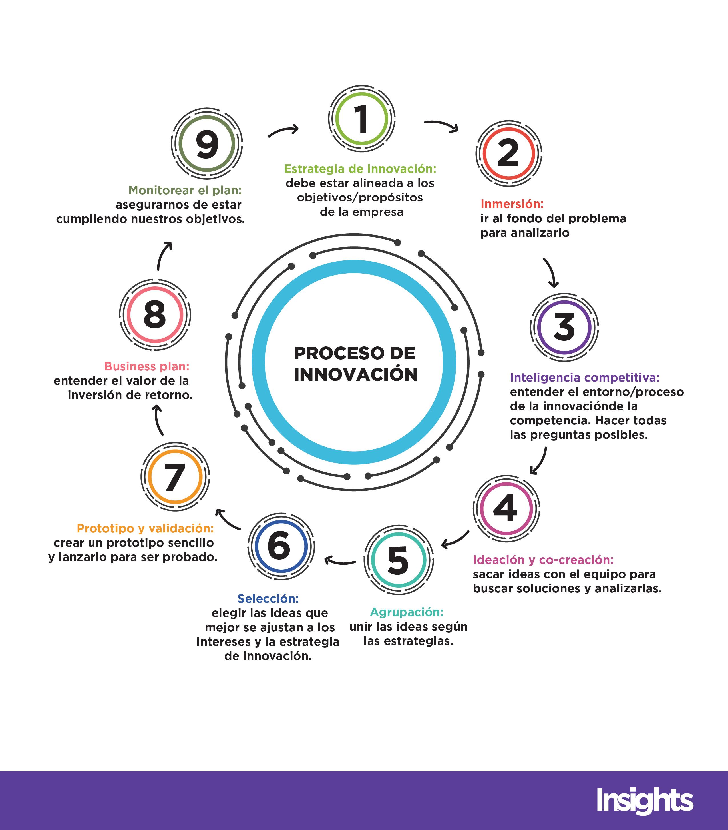 proceso de innovacion-01