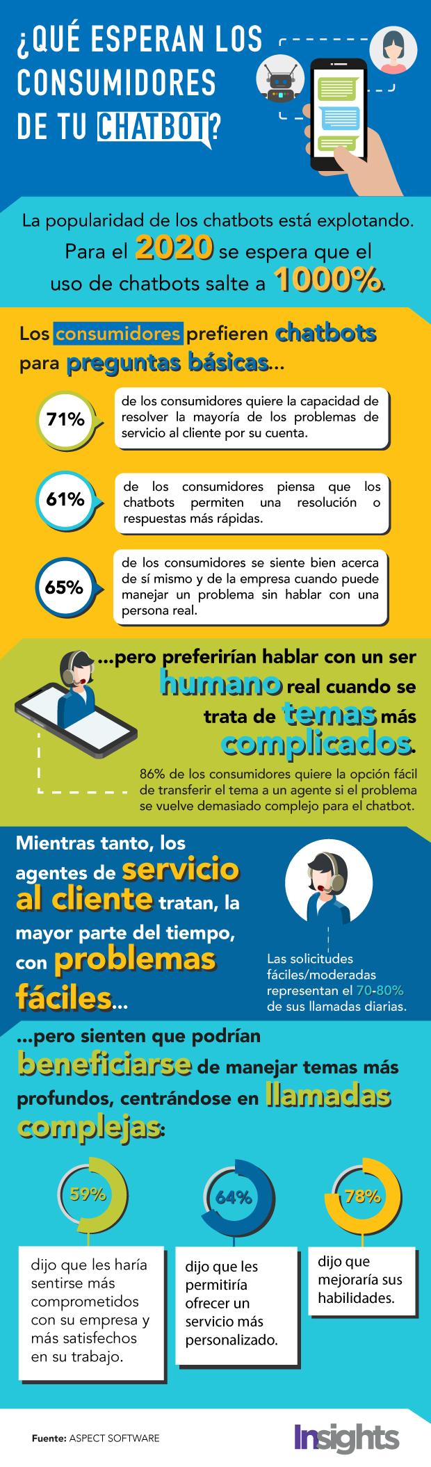 Chatbots-infografia