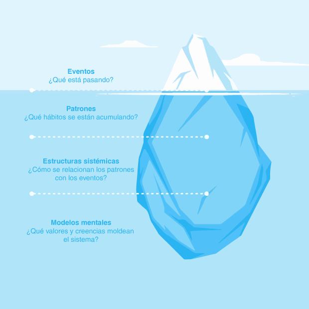 modelo-del-iceberg