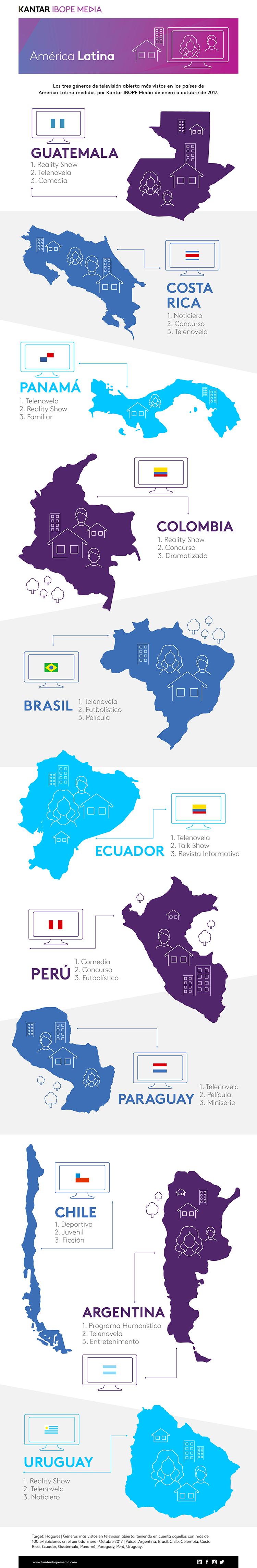 Infografia-Generos TV Abierta LATAM