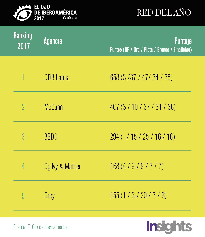 ranking el ojo 2017-01