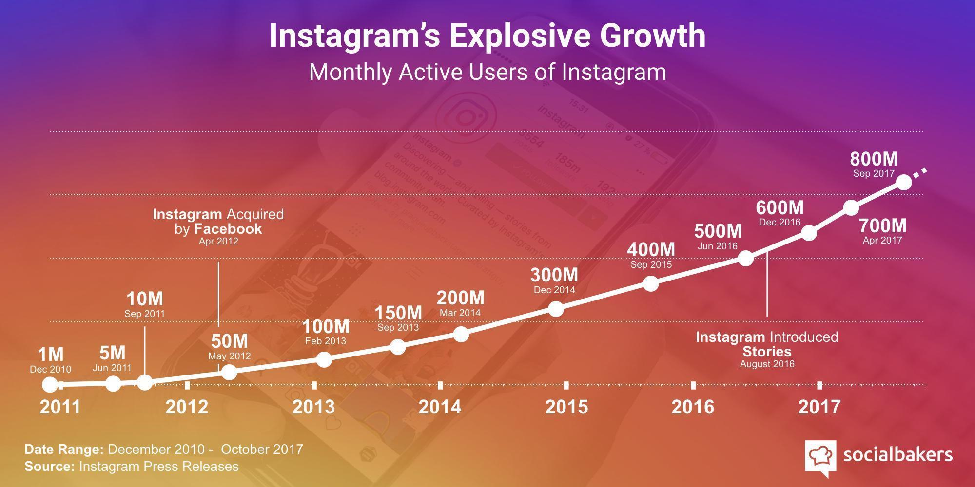 crecimiento instagram