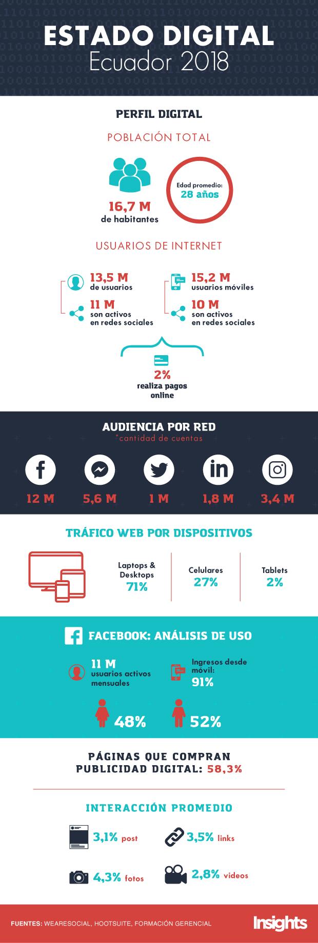 Estado-Digital-Ecuador-2018