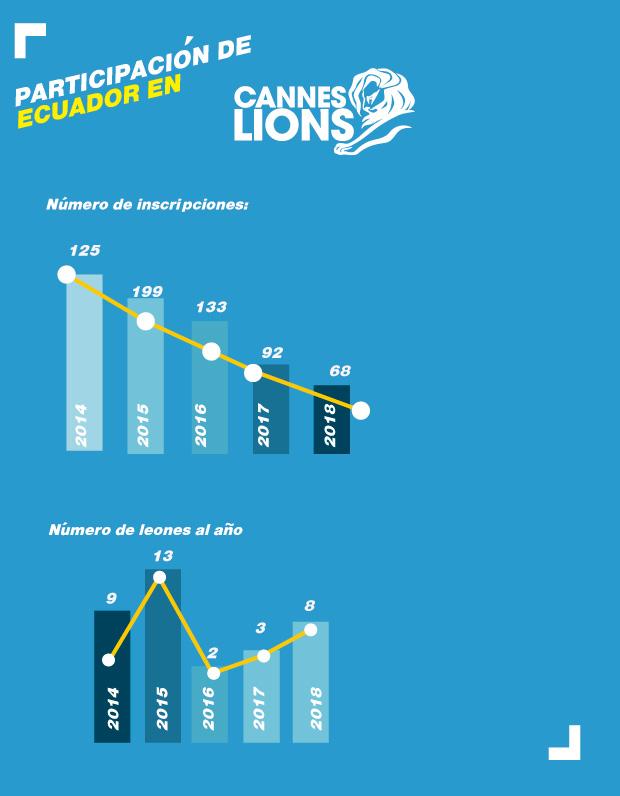 Infografia Cannes Lions 2018