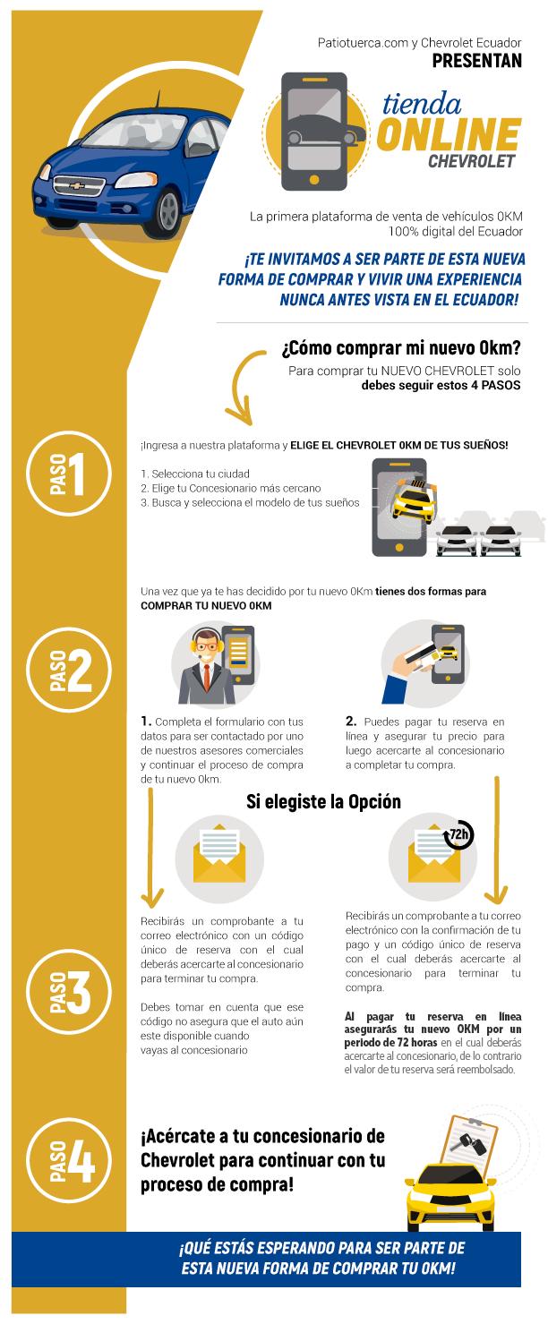 Infografia Tienda online Chevrolet